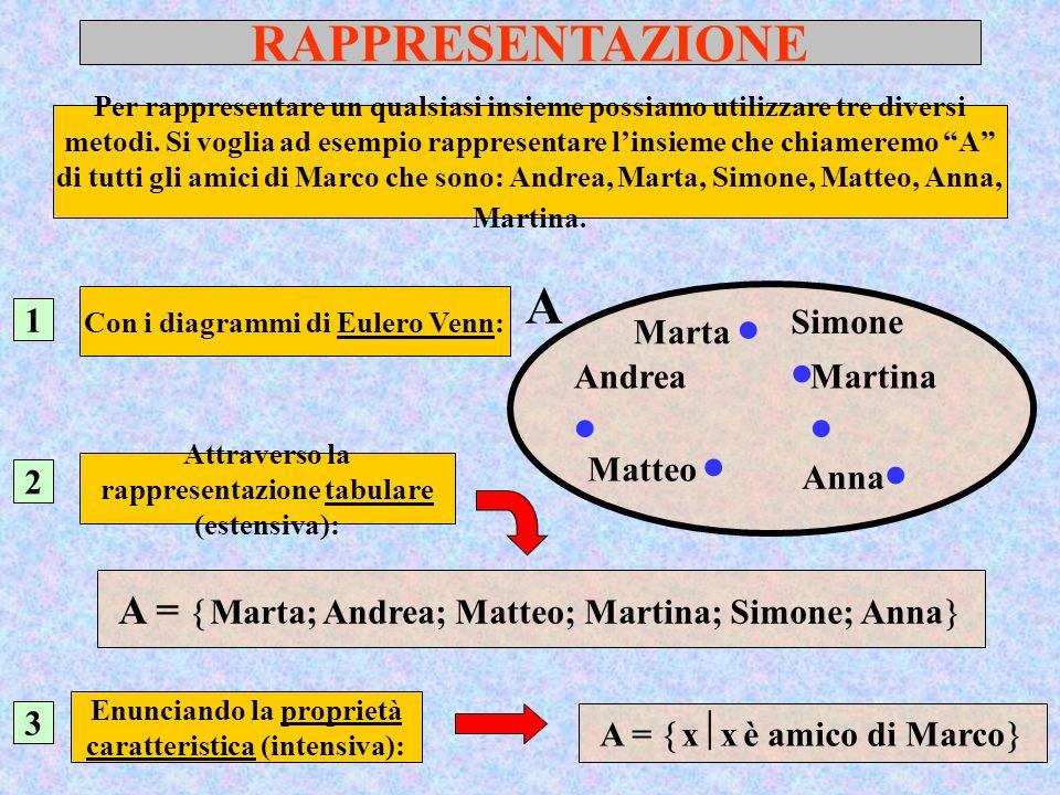 RAPPRESENTAZIONE A A = Marta; Andrea; Matteo; Martina; Simone; Anna
