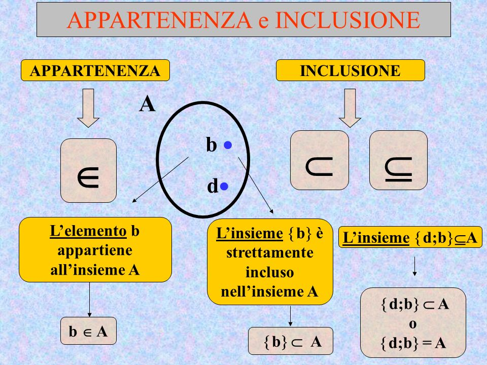    APPARTENENZA e INCLUSIONE A b  d APPARTENENZA INCLUSIONE