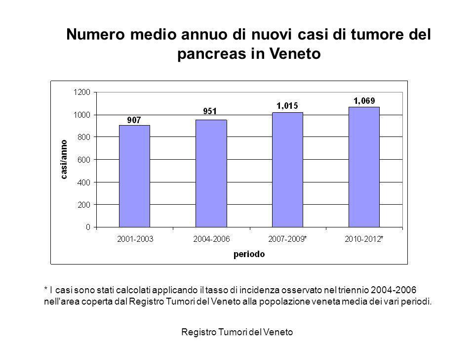 Numero medio annuo di nuovi casi di tumore del pancreas in Veneto