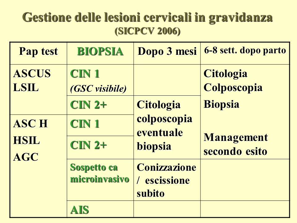 Gestione delle lesioni cervicali in gravidanza (SICPCV 2006)