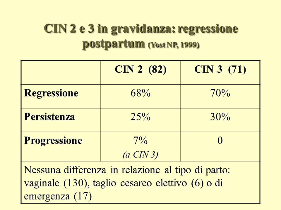 CIN 2 e 3 in gravidanza: regressione postpartum (Yost NP, 1999)
