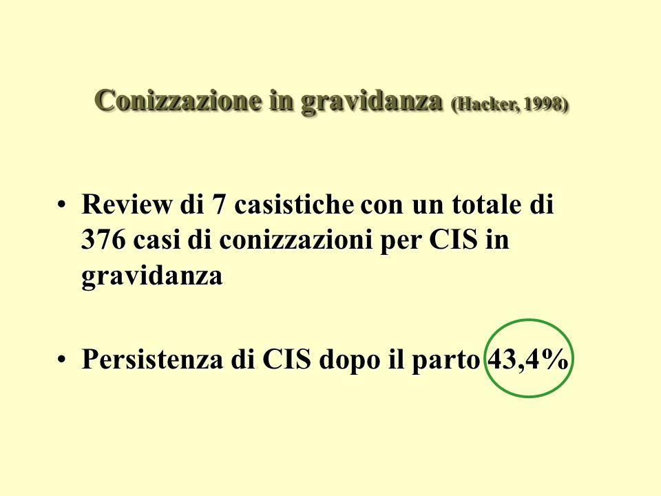 Conizzazione in gravidanza (Hacker, 1998)