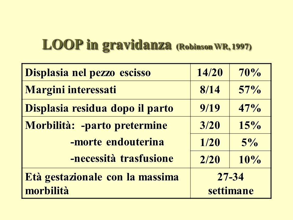 LOOP in gravidanza (Robinson WR, 1997)
