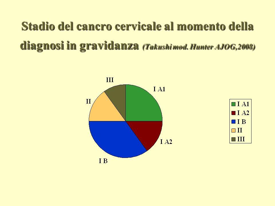 Stadio del cancro cervicale al momento della diagnosi in gravidanza (Takushi mod. Hunter AJOG,2008)