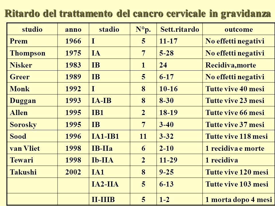 Ritardo del trattamento del cancro cervicale in gravidanza