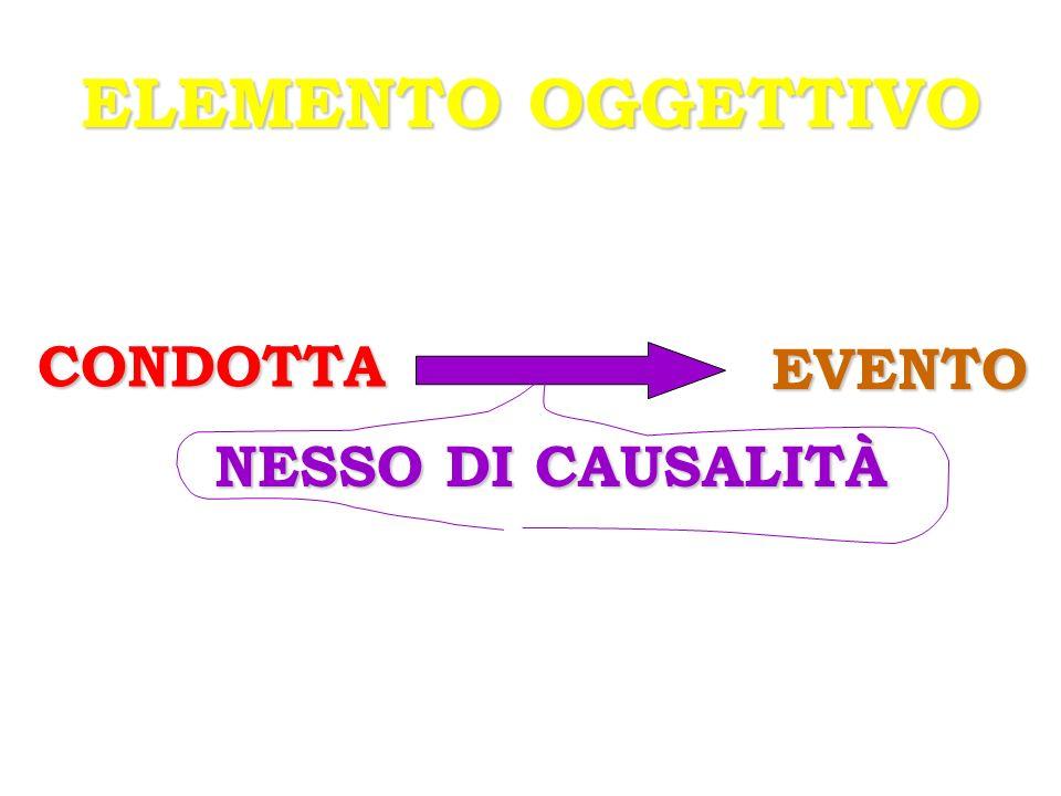 ELEMENTO OGGETTIVO CONDOTTA EVENTO NESSO DI CAUSALITÀ