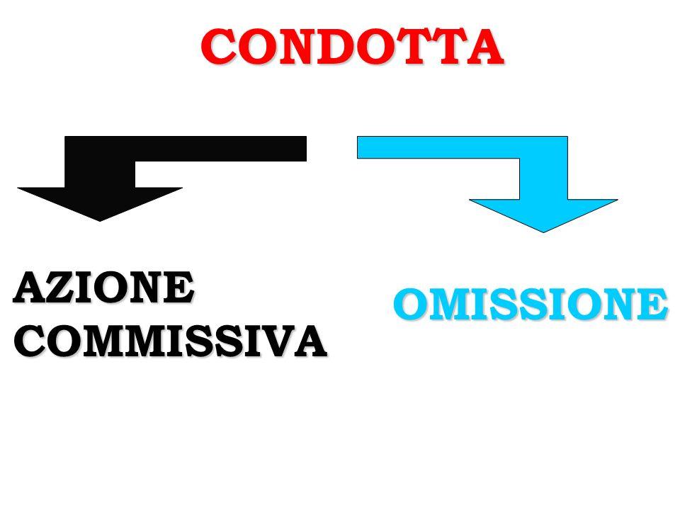 CONDOTTA AZIONE COMMISSIVA OMISSIONE