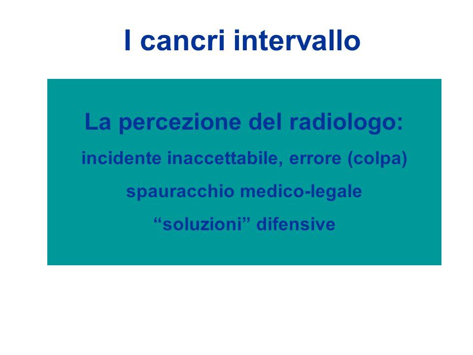 I cancri intervallo La percezione del radiologo: