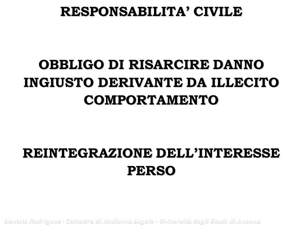 RESPONSABILITA' CIVILE REINTEGRAZIONE DELL'INTERESSE PERSO