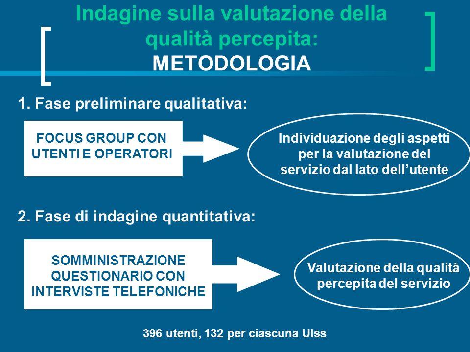 Indagine sulla valutazione della qualità percepita: METODOLOGIA