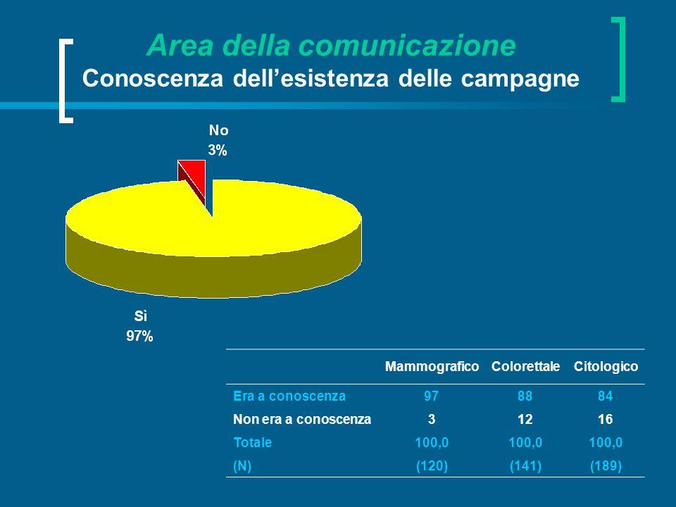 Area della comunicazione Conoscenza dell'esistenza delle campagne