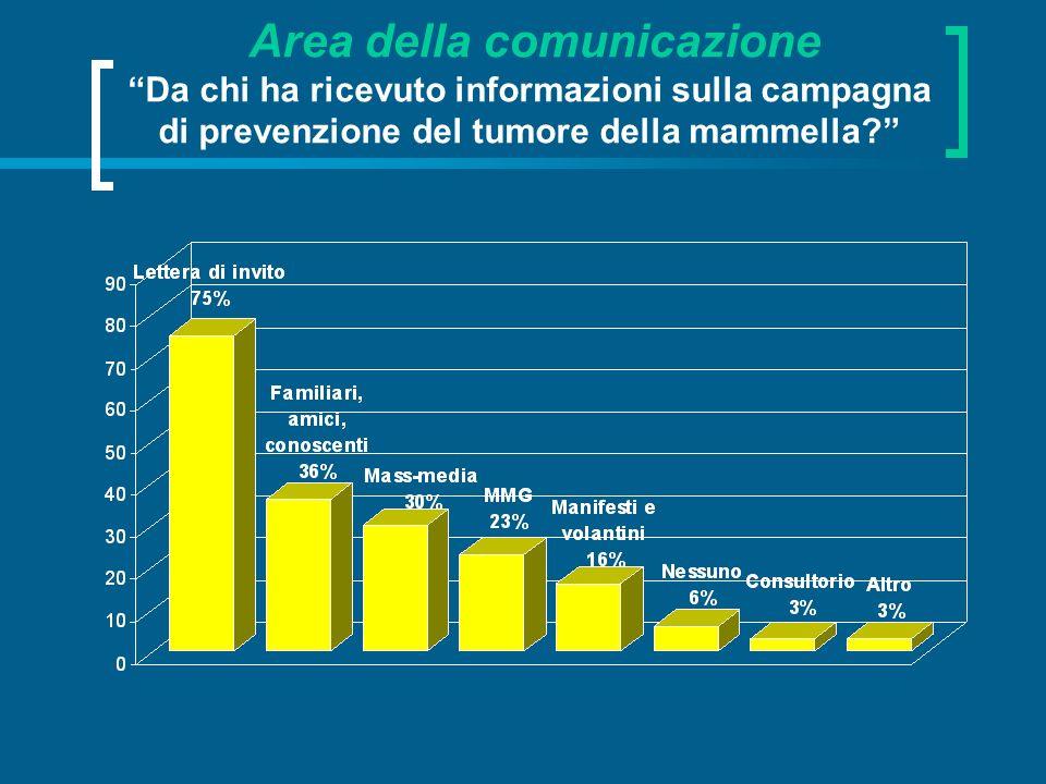 Area della comunicazione Da chi ha ricevuto informazioni sulla campagna di prevenzione del tumore della mammella