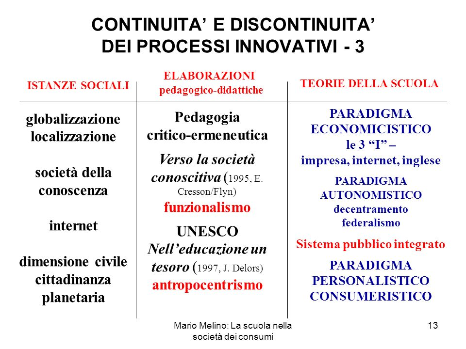CONTINUITA' E DISCONTINUITA' DEI PROCESSI INNOVATIVI - 3