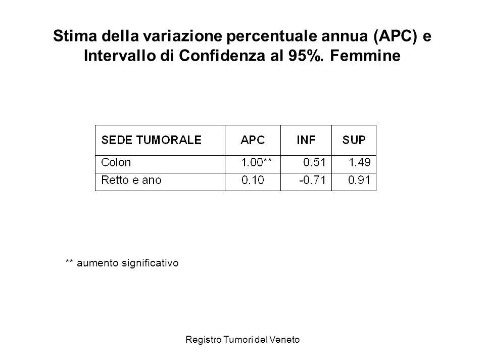 Stima della variazione percentuale annua (APC) e Intervallo di Confidenza al 95%. Femmine