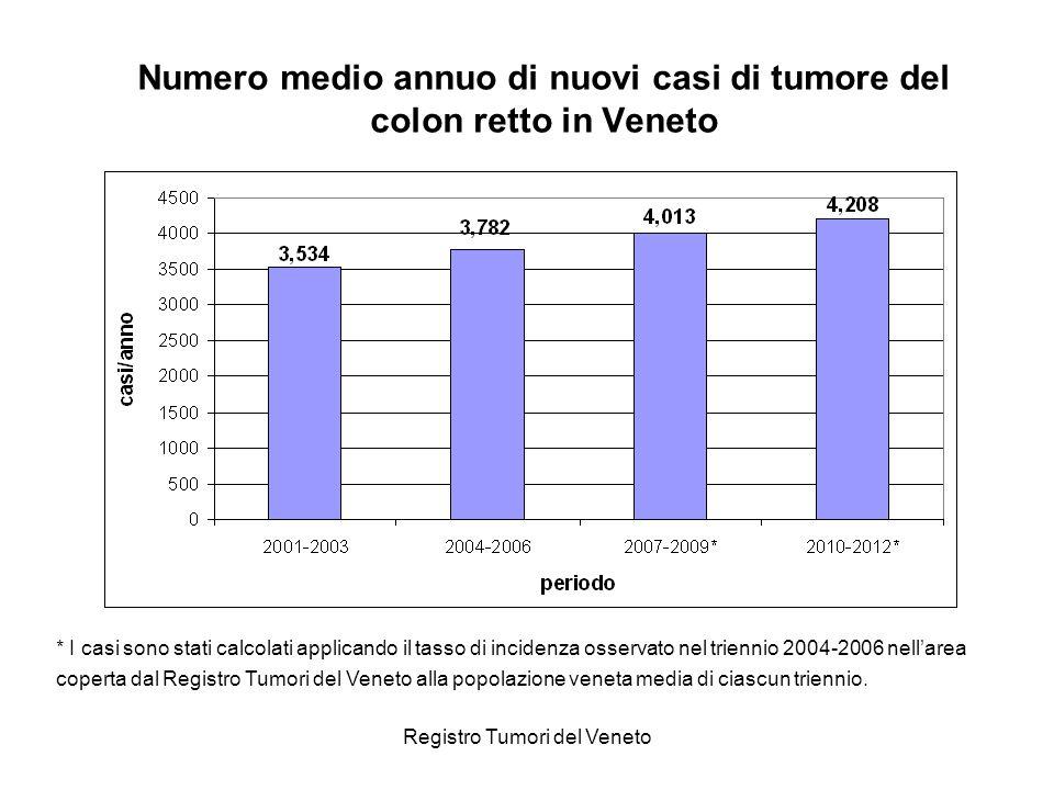 Numero medio annuo di nuovi casi di tumore del colon retto in Veneto