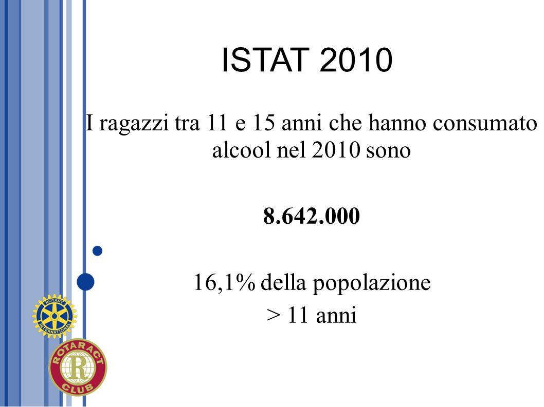 I ragazzi tra 11 e 15 anni che hanno consumato alcool nel 2010 sono