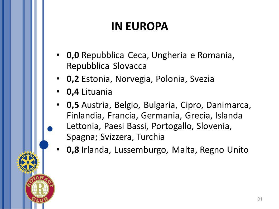 IN EUROPA 0,0 Repubblica Ceca, Ungheria e Romania, Repubblica Slovacca