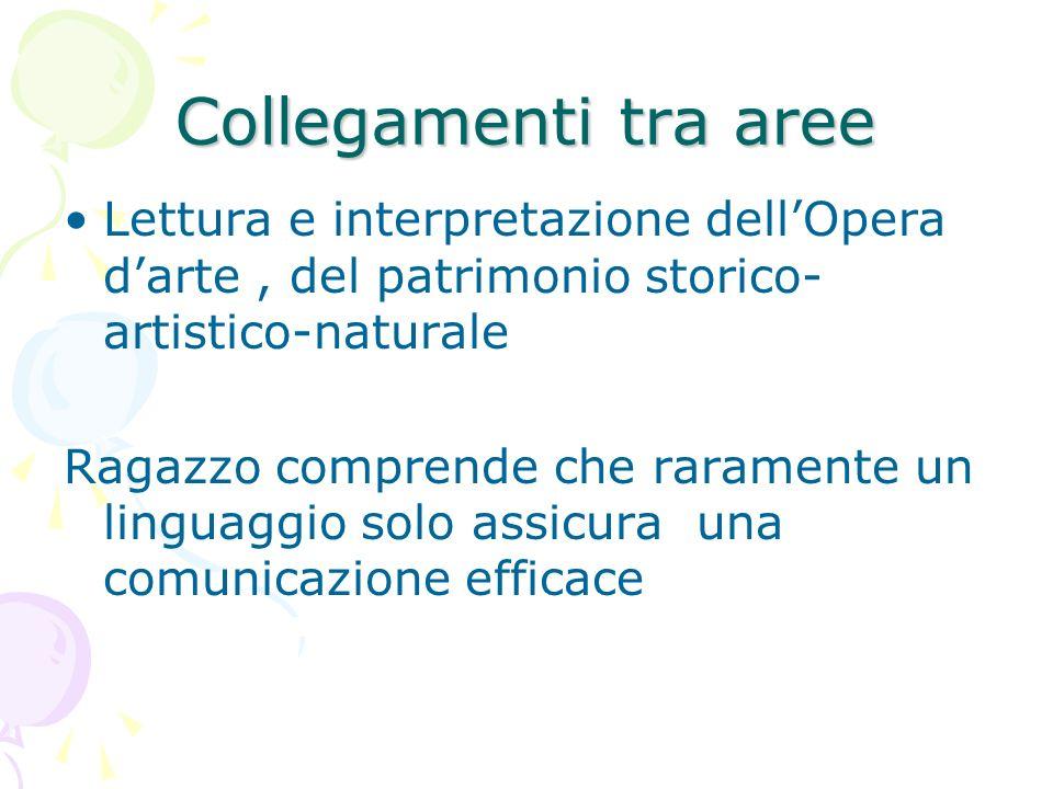 Collegamenti tra areeLettura e interpretazione dell'Opera d'arte , del patrimonio storico-artistico-naturale.