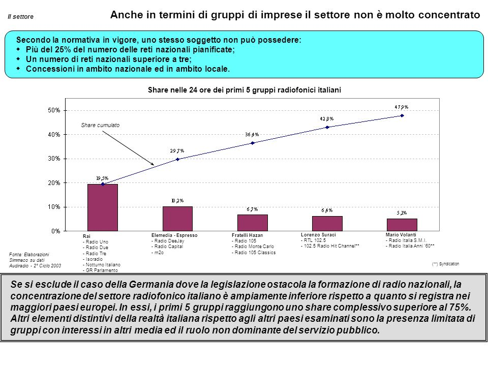Share nelle 24 ore dei primi 5 gruppi radiofonici italiani