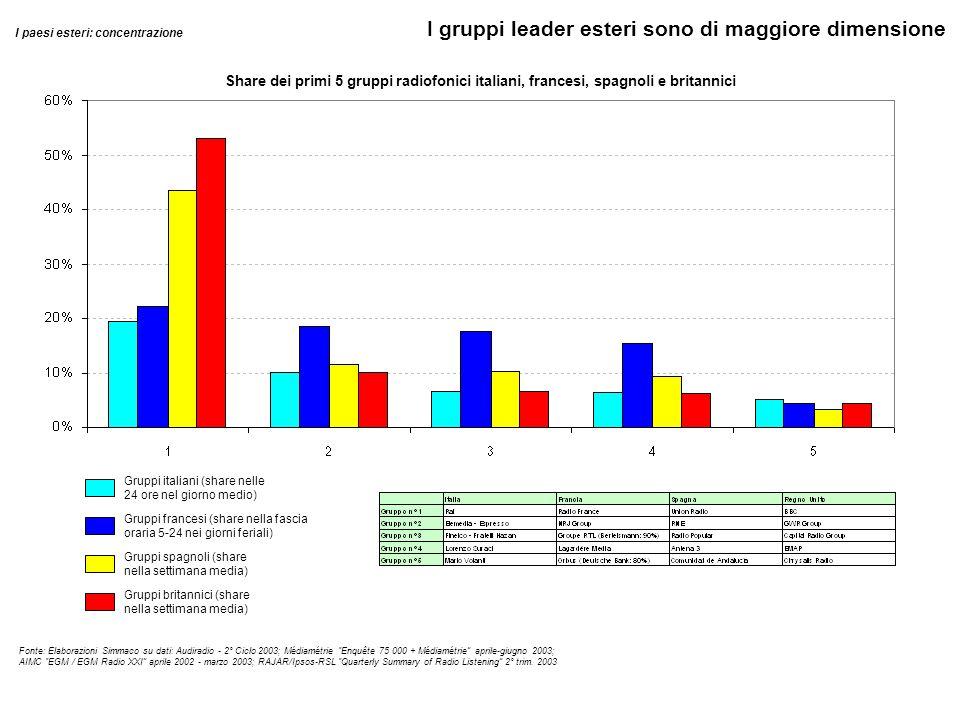 I gruppi leader esteri sono di maggiore dimensione