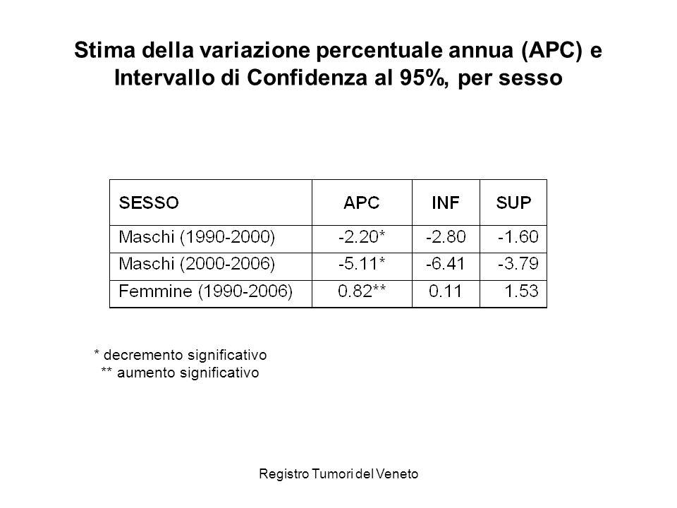 Stima della variazione percentuale annua (APC) e Intervallo di Confidenza al 95%, per sesso