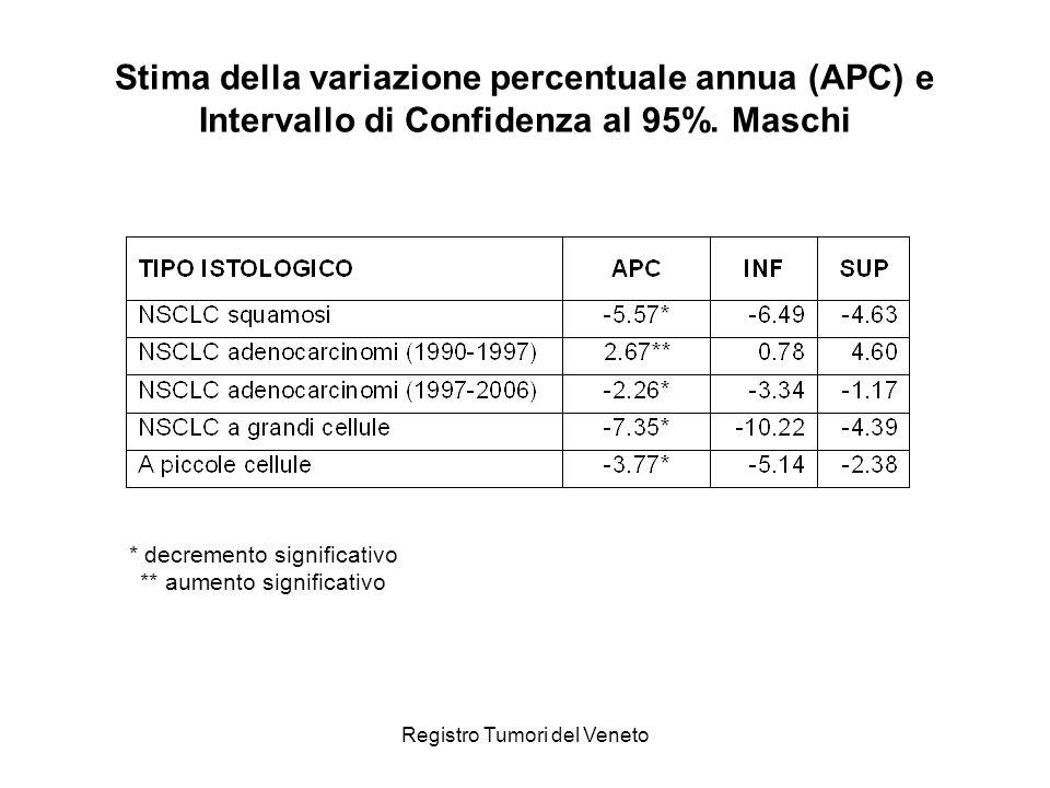 Stima della variazione percentuale annua (APC) e Intervallo di Confidenza al 95%. Maschi
