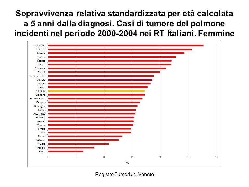 Registro Tumori del Veneto