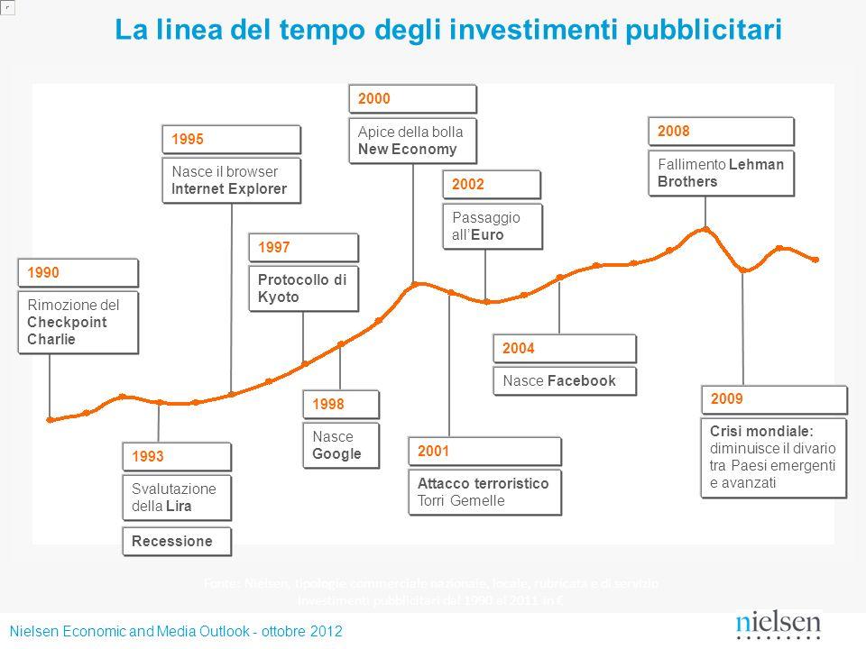 La linea del tempo degli investimenti pubblicitari