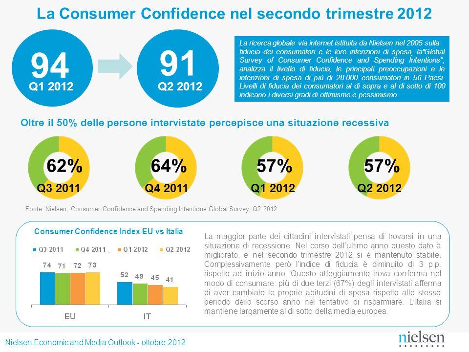 La Consumer Confidence nel secondo trimestre 2012