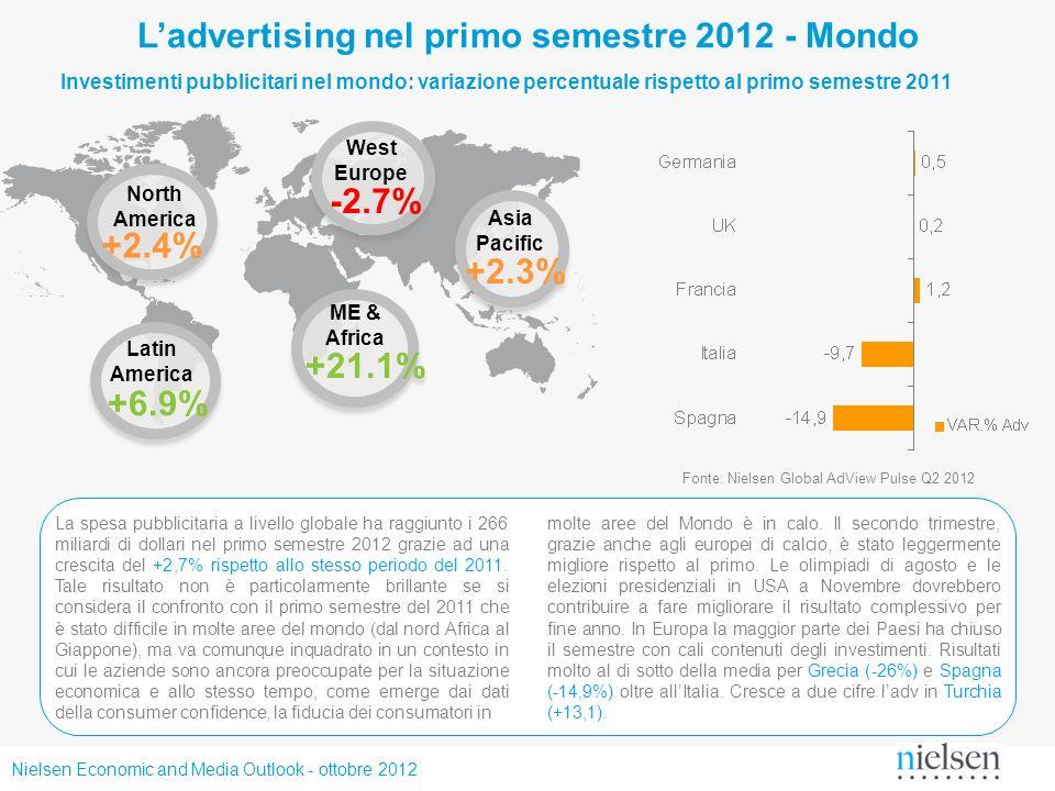 L'advertising nel primo semestre 2012 - Mondo
