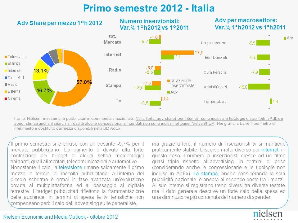 Primo semestre 2012 - Italia