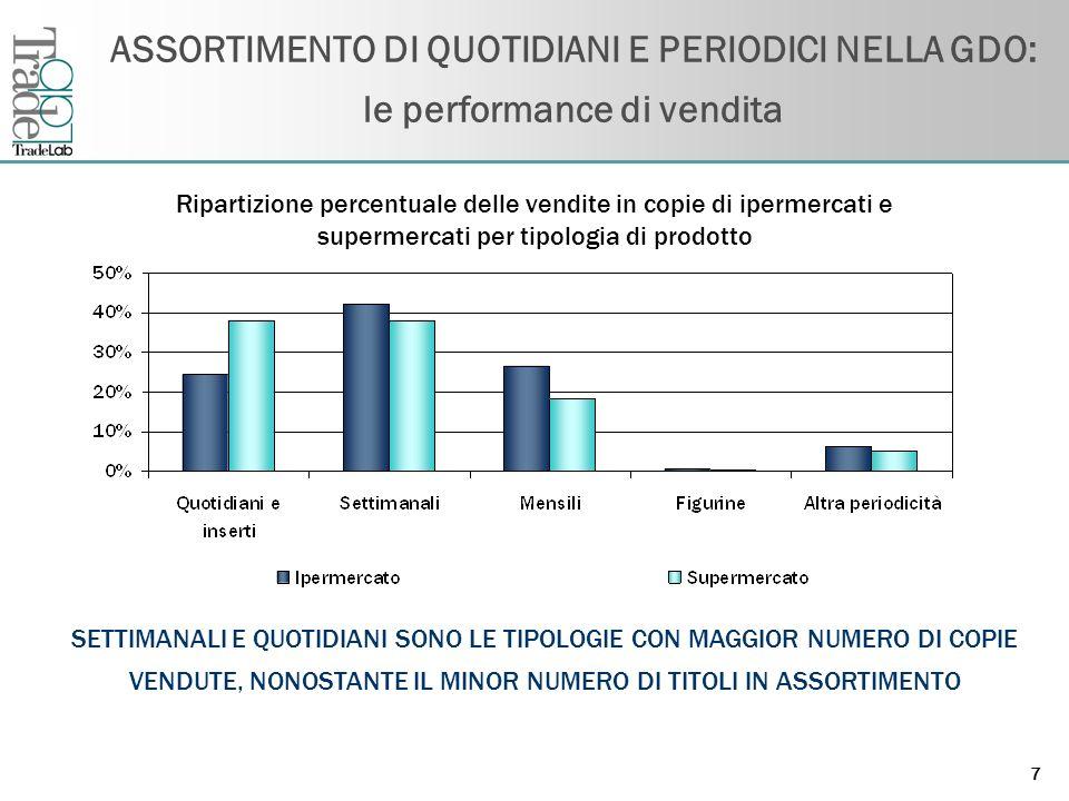 ASSORTIMENTO DI QUOTIDIANI E PERIODICI NELLA GDO: le performance di vendita