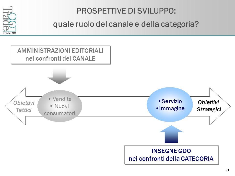 PROSPETTIVE DI SVILUPPO: quale ruolo del canale e della categoria