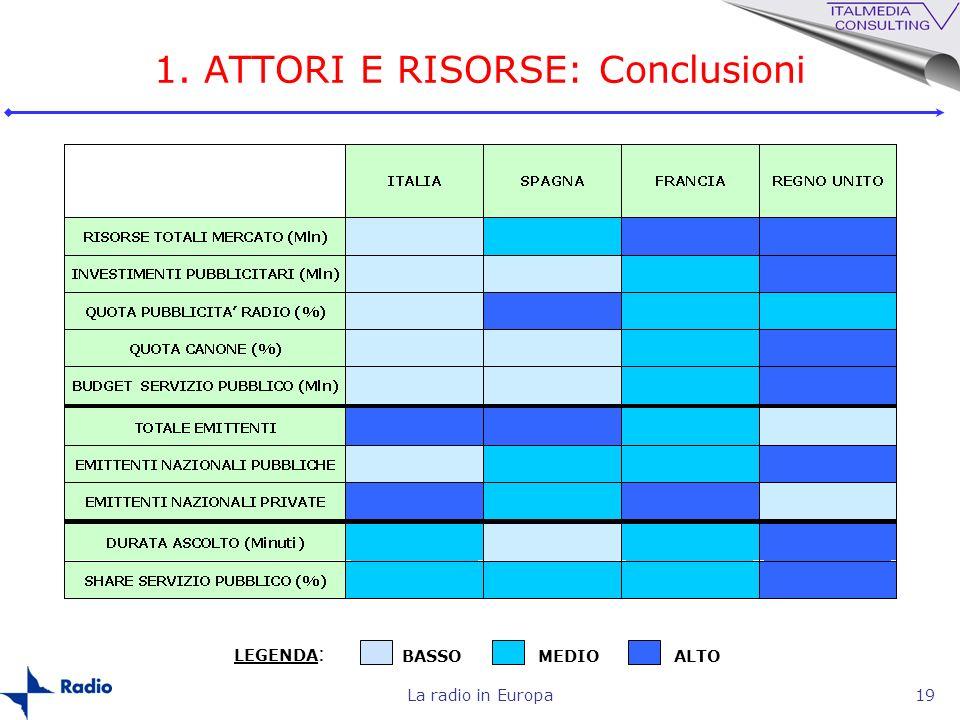 1. ATTORI E RISORSE: Conclusioni