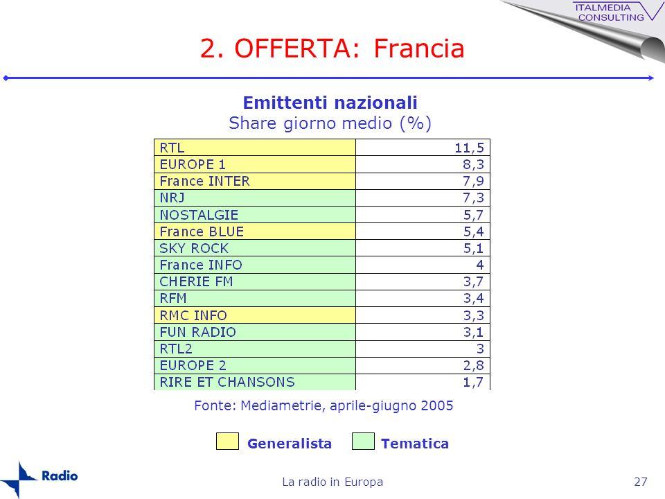 2. OFFERTA: Francia Emittenti nazionali Share giorno medio (%)