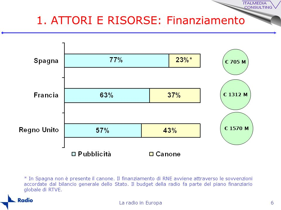 1. ATTORI E RISORSE: Finanziamento