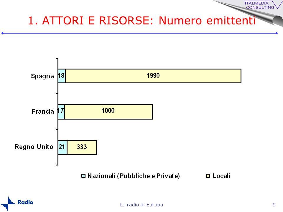 1. ATTORI E RISORSE: Numero emittenti