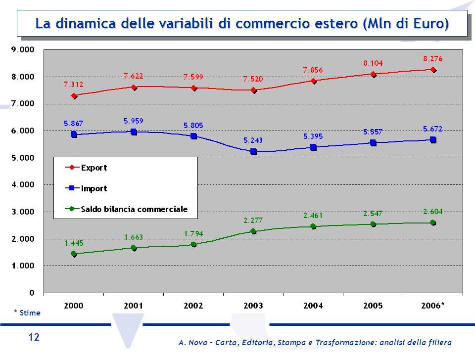 La dinamica delle variabili di commercio estero (Mln di Euro)