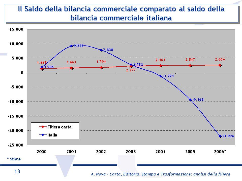 Il Saldo della bilancia commerciale comparato al saldo della bilancia commerciale italiana