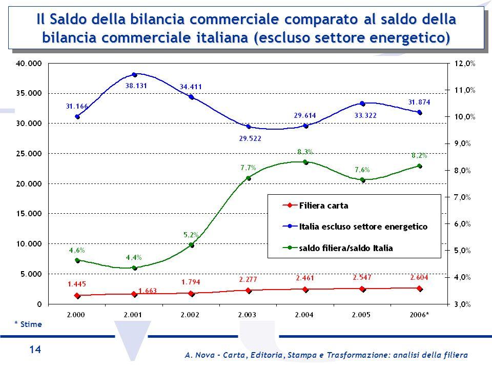 Il Saldo della bilancia commerciale comparato al saldo della bilancia commerciale italiana (escluso settore energetico)