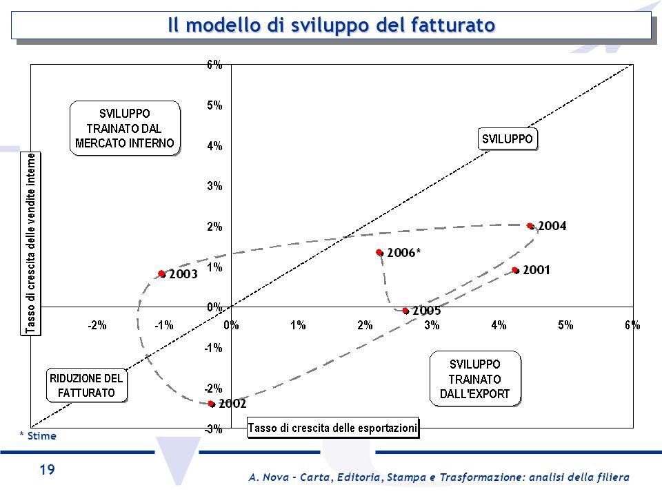 Il modello di sviluppo del fatturato