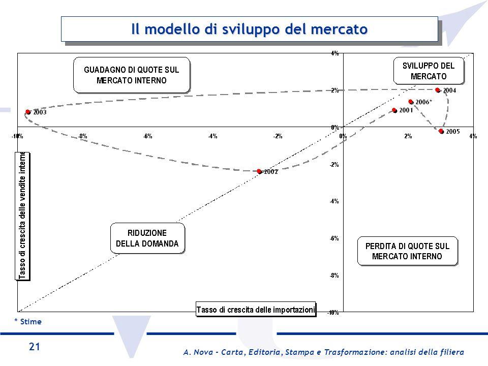 Il modello di sviluppo del mercato