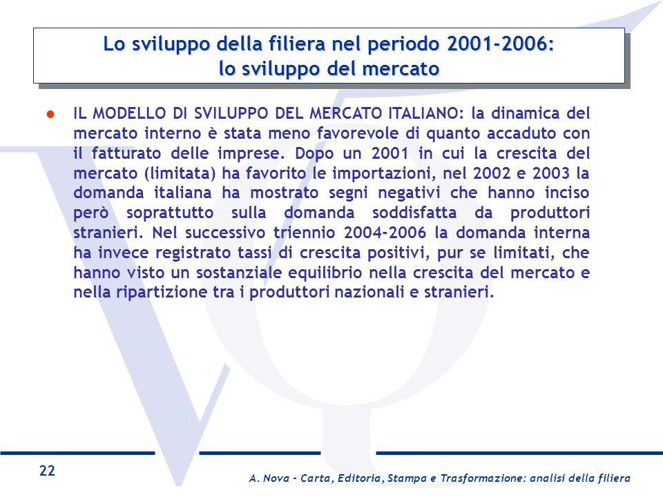 Lo sviluppo della filiera nel periodo 2001-2006: lo sviluppo del mercato