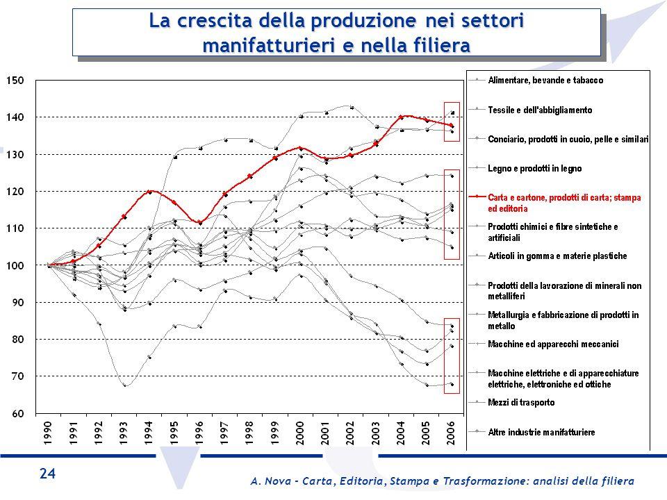 La crescita della produzione nei settori manifatturieri e nella filiera