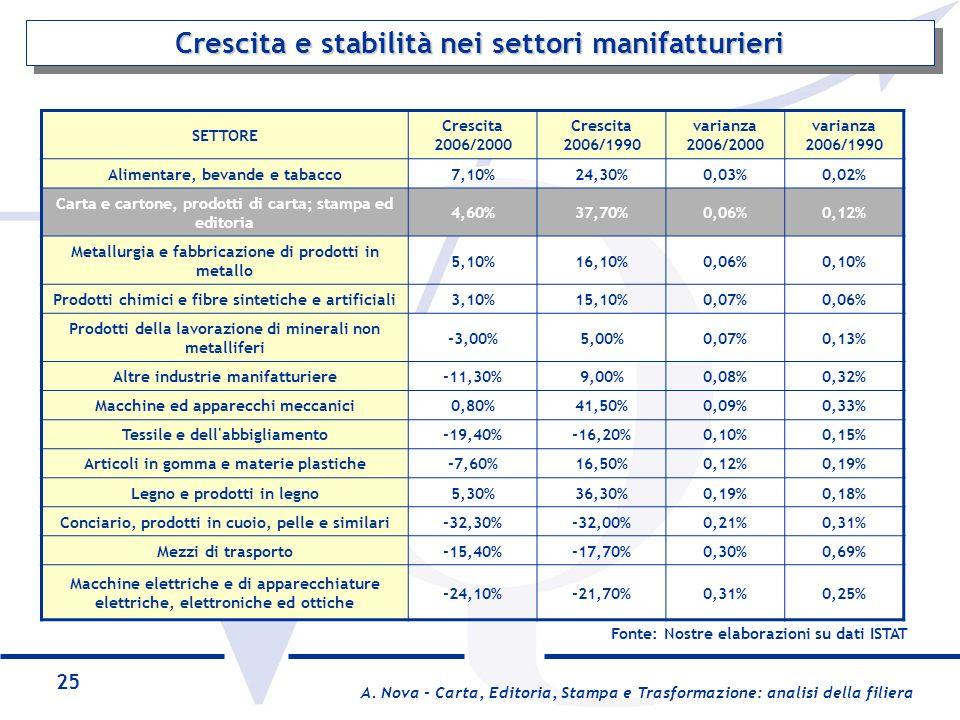 Crescita e stabilità nei settori manifatturieri