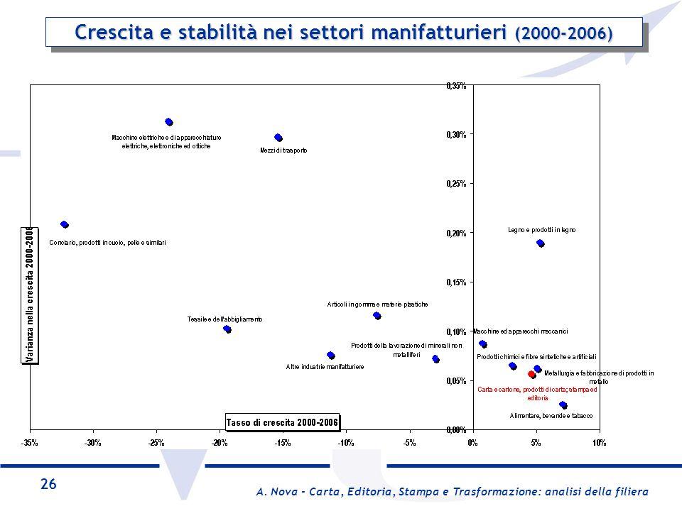 Crescita e stabilità nei settori manifatturieri (2000-2006)