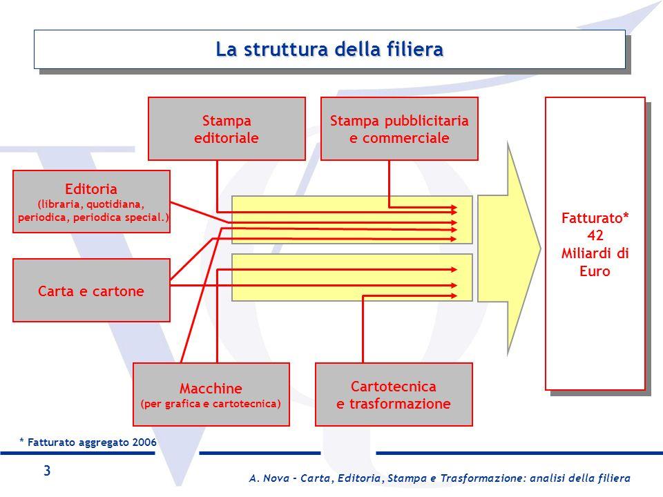 La struttura della filiera