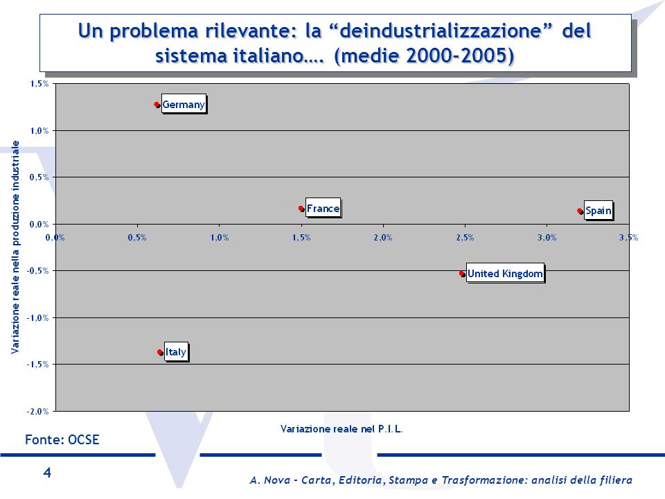 Un problema rilevante: la deindustrializzazione del sistema italiano…. (medie 2000-2005)