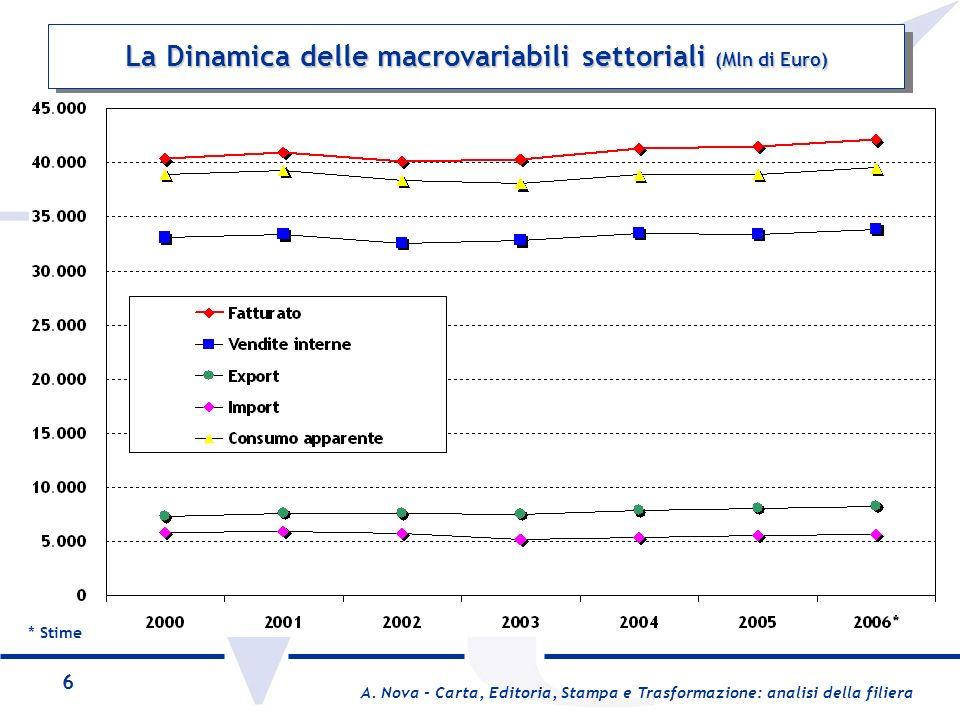 La Dinamica delle macrovariabili settoriali (Mln di Euro)