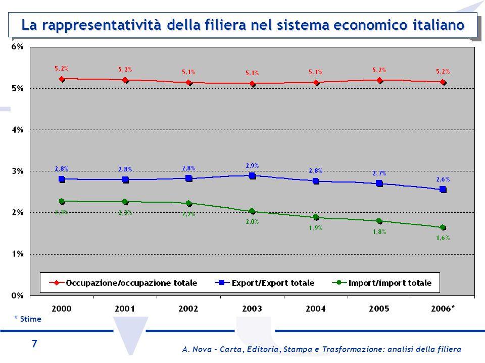 La rappresentatività della filiera nel sistema economico italiano